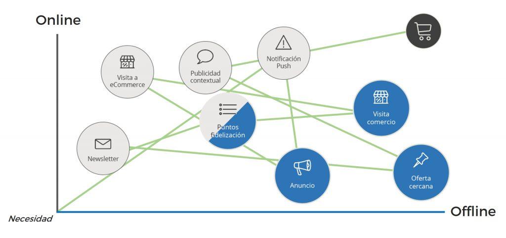 Estrategia omnicanal customer journey grafico